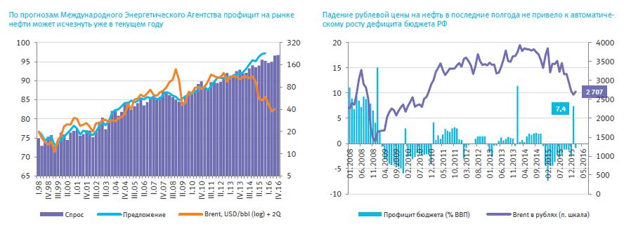 Рубль – сценарии 2016