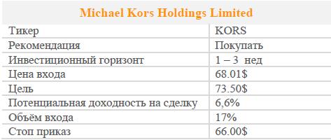 Акции Michael Kors Holdings. Рекомендация - Покупать