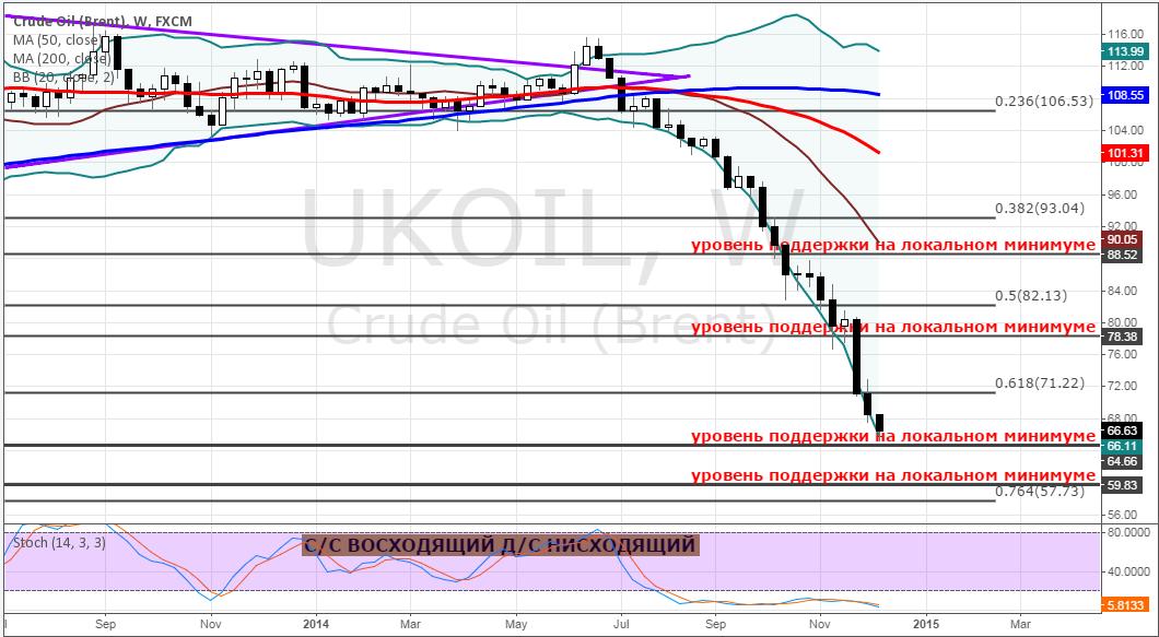 Рынок нефти продолжает реагировать на новости от стран ОПЕК
