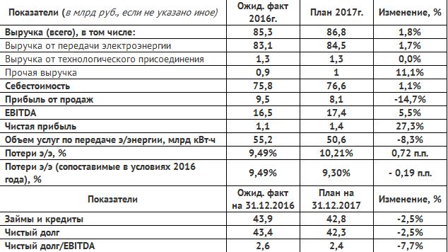 СД МРСК Центра утвердил Бизнес-план на 2017г.