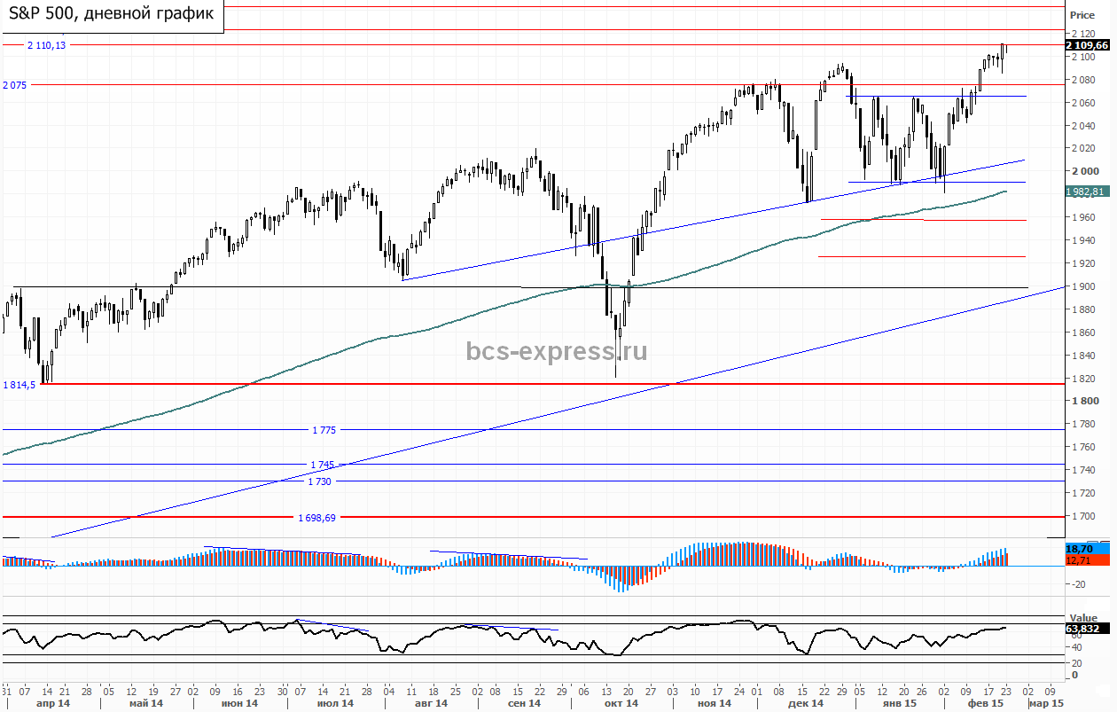 S&P500 продолжает движение к 2130 пунктам