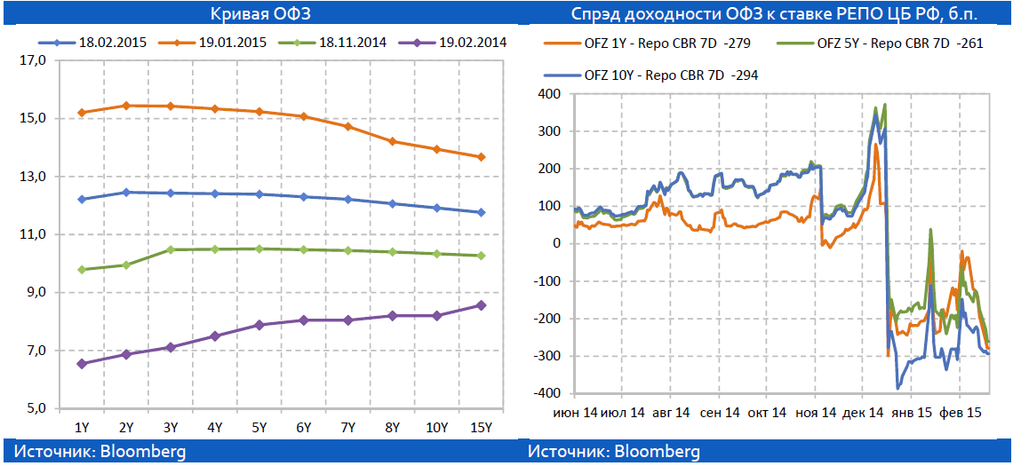 Политика Банка России: смена приоритетов?
