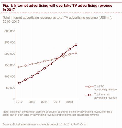 Интернет забирает рекламные доходы у ТВ. Какие выводы делают инвесторы?
