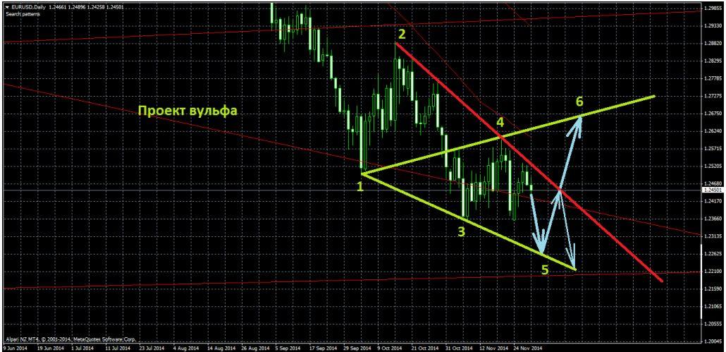 Если Драги в четверг ограничится обещаниями новых мер «в случае необходимости»: евродоллар вырастет