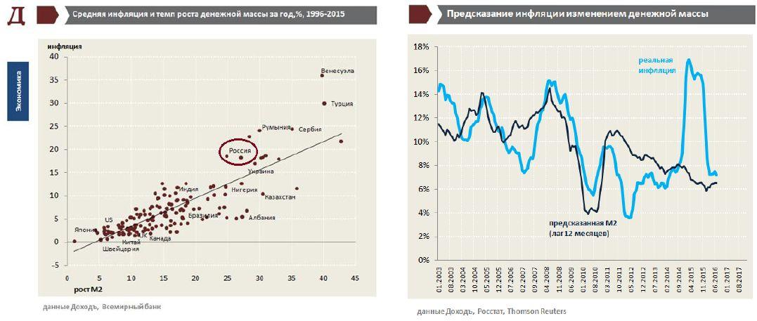 прогноз ставки в россии