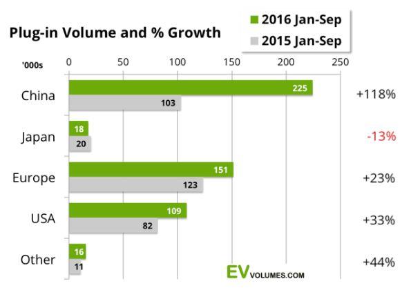 Продажи электрокаров уверенно растут
