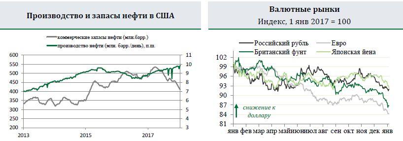 Новости глобальной экономики 22 января 2018 года — 28 января 2018 года
