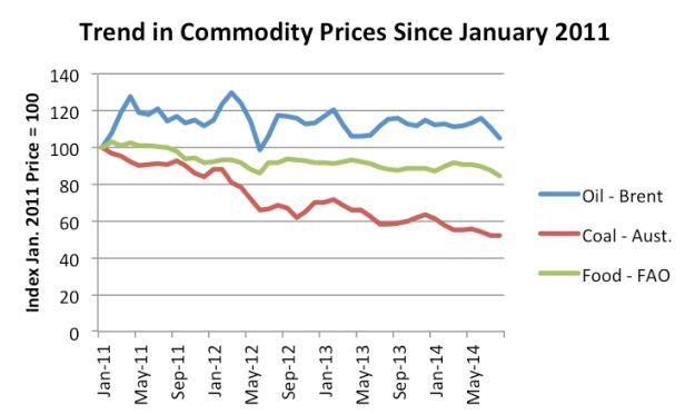 Падение цен на нефть - признак коллапса долговых пузырей?