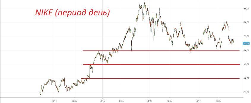 Продажа акций «NIKE»