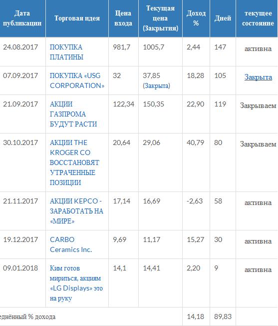 Закрываем позиции по KROGER и Газпрому