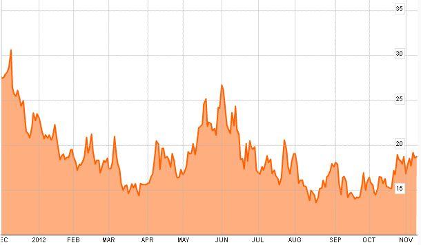 S&P500 уже на дне? VIX говорит «да»