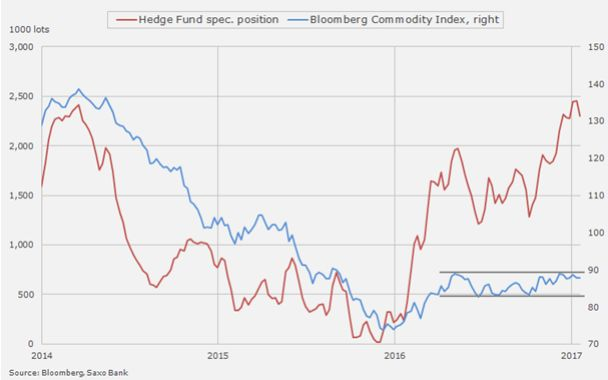 Фонды бросились защищать инвестиции, когда нефть вышла из диапазона