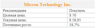 Акции Micron Technology Inc. Рекомендация - покупать