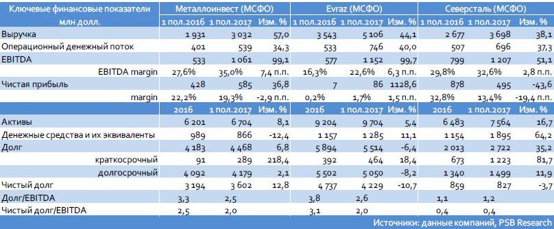 Металлоинвест (Ba2/BB/ВВ): сильные результаты 1 пол.2017 г.