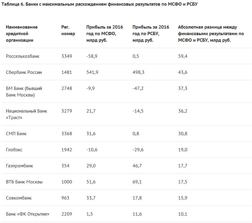 Состав резервов возможных потерь банк уралсиб
