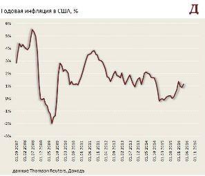 Инфляция и заявления представителей ФРС возвращают вопрос о повышении ставок в США в текущую повестку