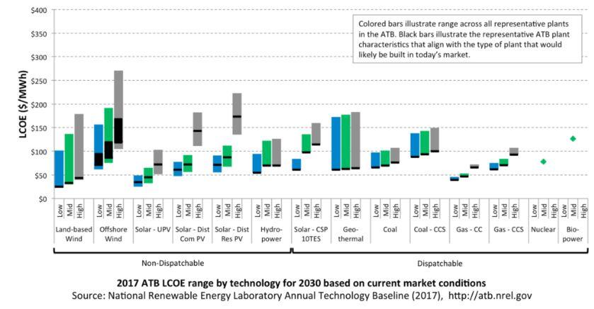 Новый сравнительный анализ энергетических технологий от NREL