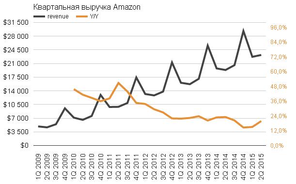 Amazon инвестор любит не за прибыль