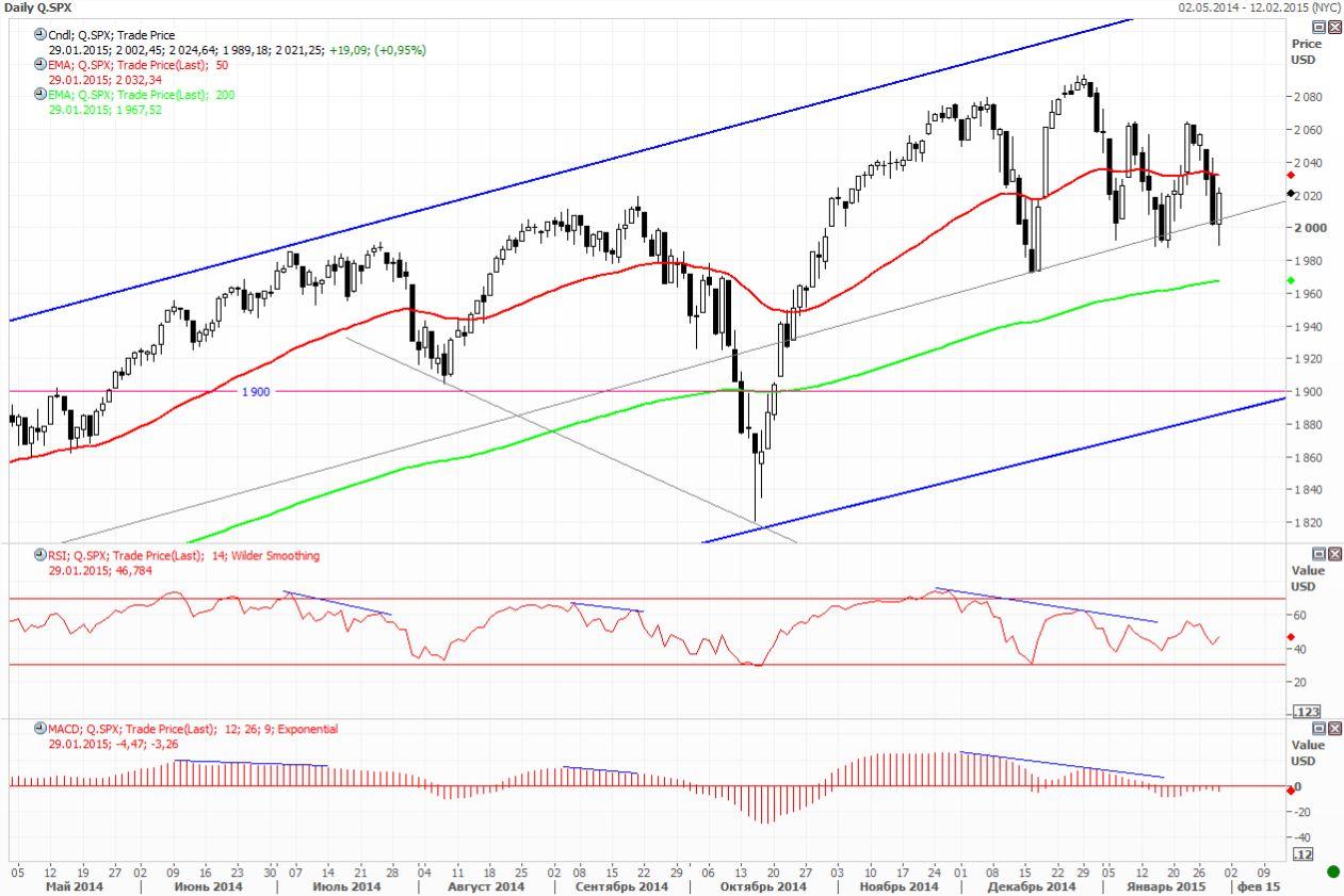 ФРС, Греция и сезон отчетов двигали рынки вниз