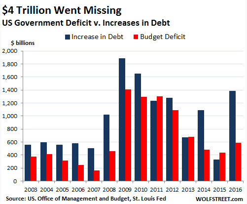 the problem and dangers of the huge national debt and budget deficit in the united states of america The united states federal budget comprises the shift from private sector deficit to surplus: this huge move into national debt would increase.