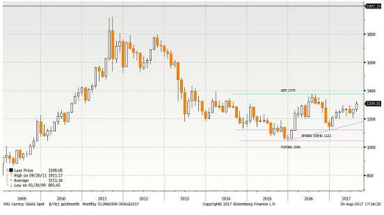 В августе интерес к золоту на финансовых рынках значительно возрос
