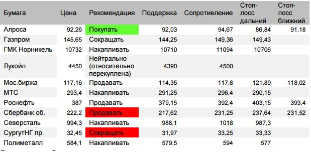 Оценка ситуации по индексу Мосбиржи (закр.2326,94 (+0,15%)) Утром наблюдается ожидаемый отскок
