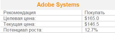 Adobe Systems – инвестируй в облачный хайтек