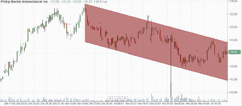 Короткая продажа акций «Philip Morris International». PM