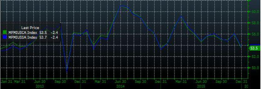 Нефтегазовый и финансовый сектора в лидерах снижения