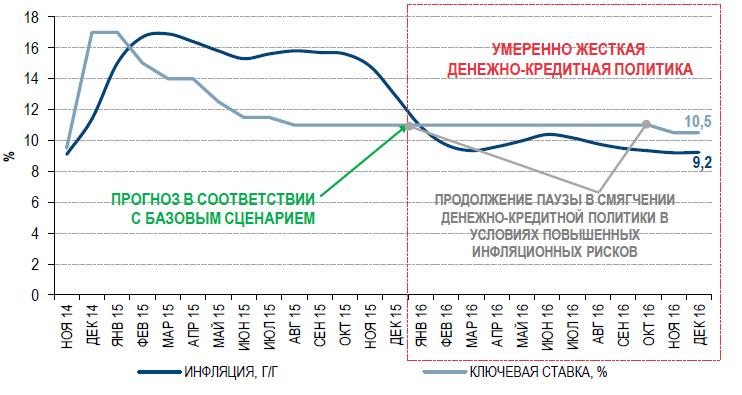 Заседание Банка России по ключевой ставке: рынок не ждет новостей