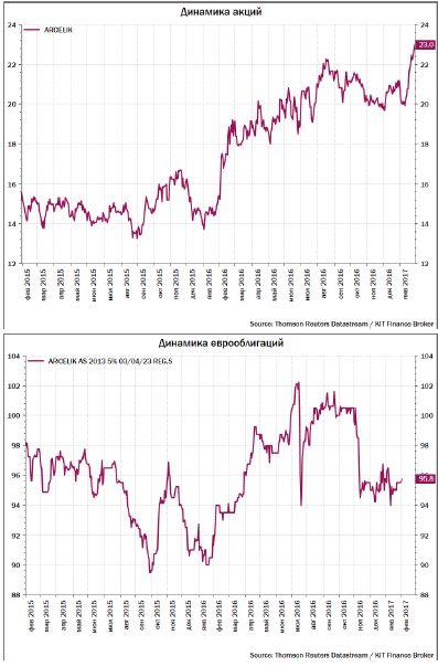 Торговая идея: турецкие еврооблигации