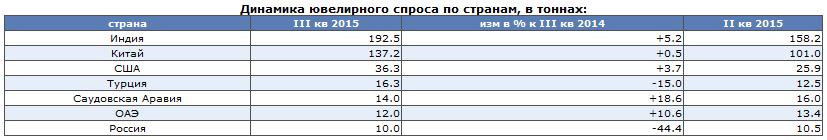 GFMS: Ювелирный спрос в РФ продолжит падение