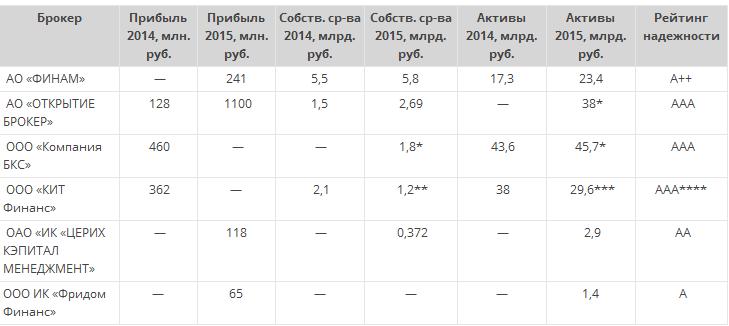 Прибыльность индустрии и сравнение брокеров по итогам 1-го полугодия 2016 г.