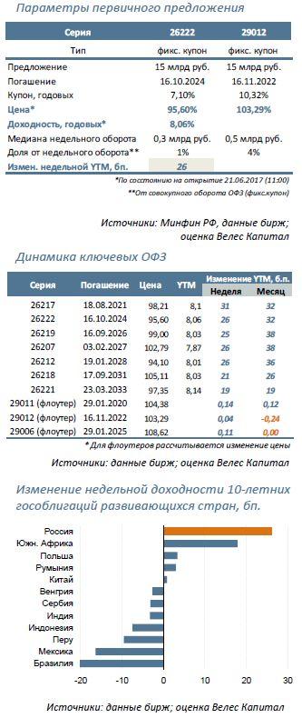 Минфин предложит: 26222 (7,5 лет) и 29012 (5,5 лет)