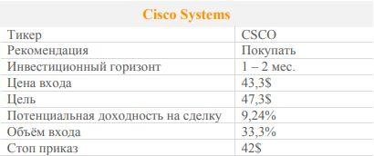 Акции Cisco Systems. Рекомедация - ПОКУПАТЬ
