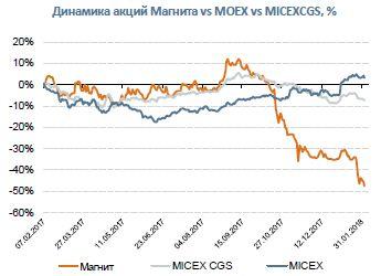Магнит Итоги 2017 года: разочарование для инвесторов