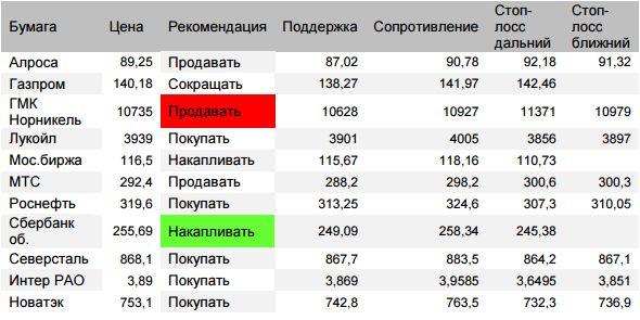 Оценка ситуации по индексу ММВБ (закр.2265,6 (+0,08%))