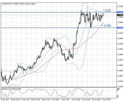 «Шатдаун» не нарушил консолидацию EUR/USD