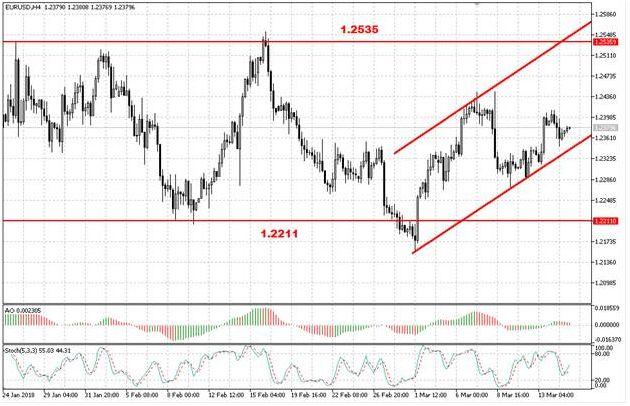 Европейская валюта снизилась по итогам сессии