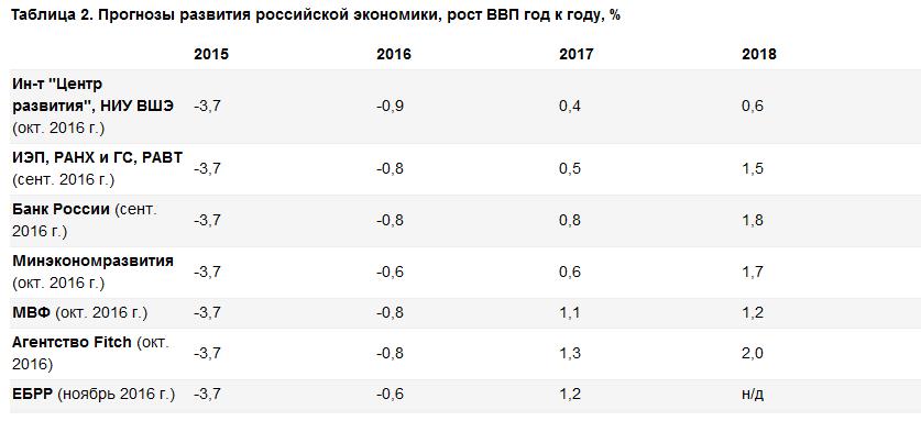Что несут ближайшие годы российской экономике?