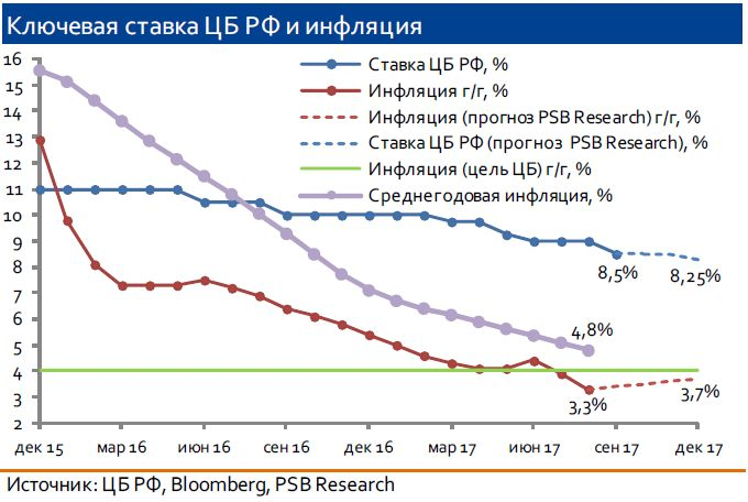 ЦБ РФ снизил ключевую ставку на 50 б.п. до 8,5%