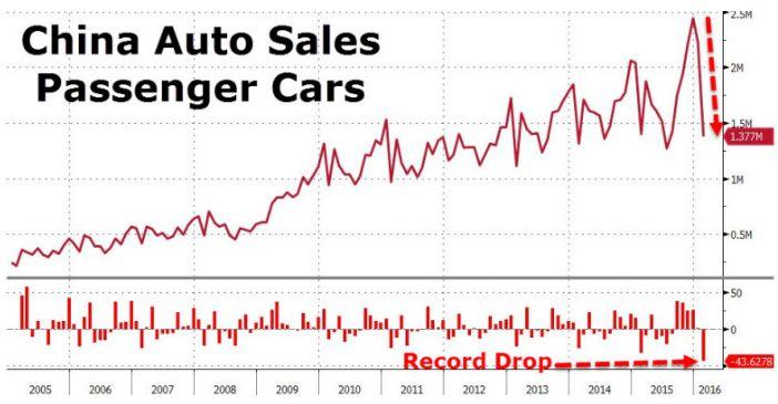 Авторынок Китая показал рекордное падение в начале 2016 года