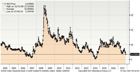 Волатильность снижается до многолетних минимумов