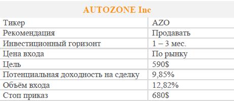 Акции AUTOZONE Inc. Рекомендация - Продавать