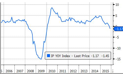 С такой статистикой ФРС США не должна повышать сегодня ставку