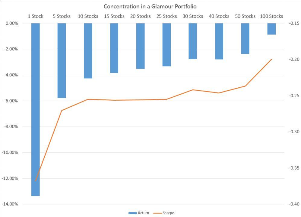 Инвестиции в стоимость (value) - насколько нужно диверсифицировать портфель?