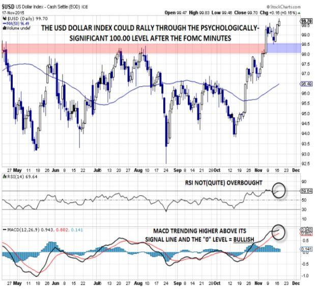 Почему индекс доллара может пересечь отметку 100 на фоне протокола заседания FOMC