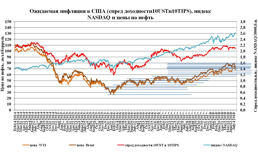 Трамп обвиняет ОПЕК, а нефть растет на успехах еврозоны  и падает на торговой войне  Трампа