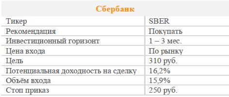 Акции Сбербанк ао. Рекомендация - ПОКУПАТЬ