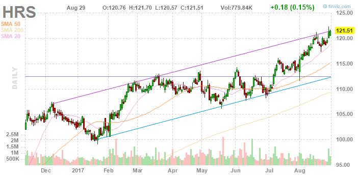 Аналитики Credit Suisse считают, что акции Harris Corporation будут дорожать